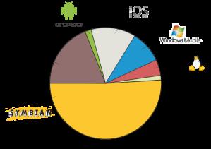 602px-Market_Share_Smartphone_OS_in_2nd-Q-2009-EN.svg
